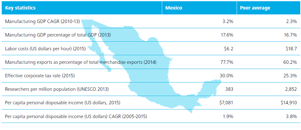 Mexico's manufacturing is helping the country be a leader in automation use.