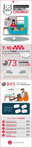 Robot chores infographic