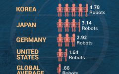 A New Robot Density Must Track Global Robotics Growth