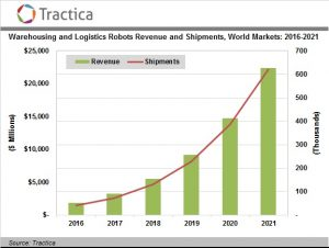 Tractica predicts logistics robots demand and adoption to continue to grow.