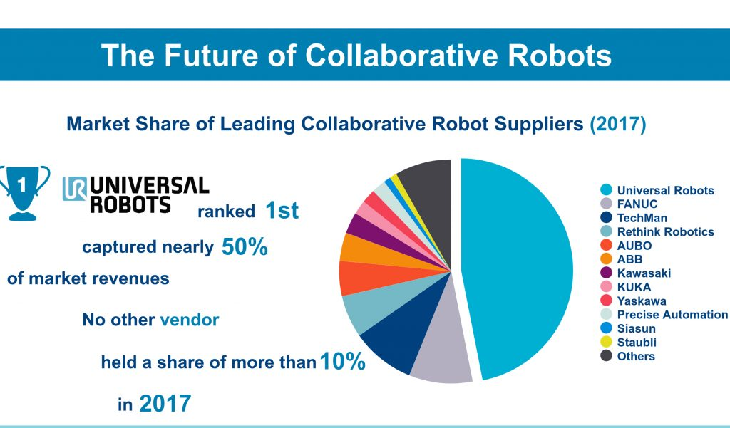 Cobot Market Outlook Still Strong, Says Interact Analysis