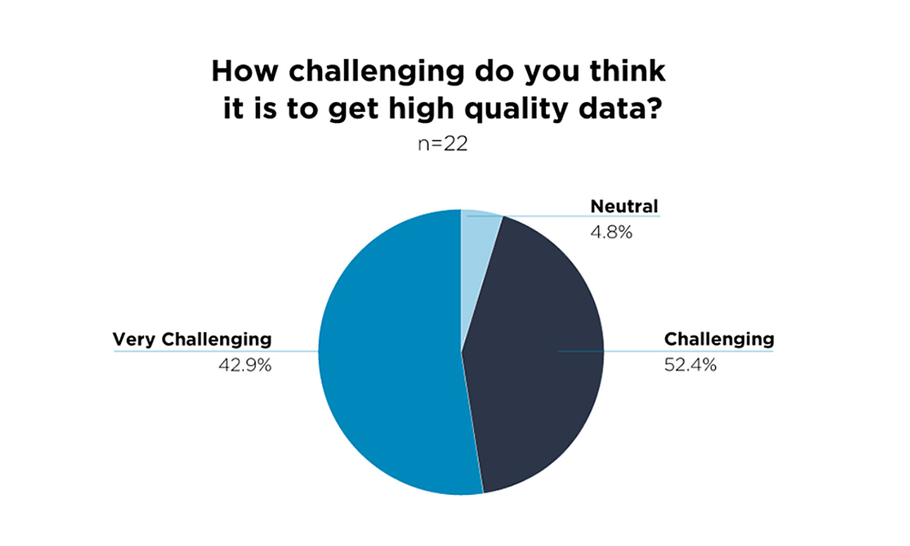 High-Quality Data — Challenge Accepted