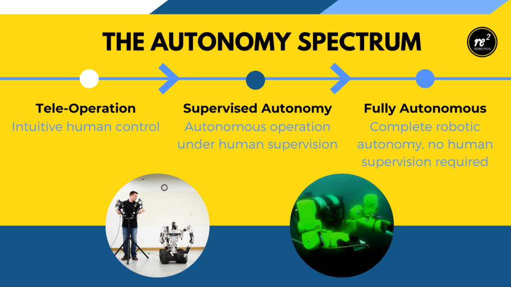 RE2 Mobile Manipulation With Supervised Autonomy