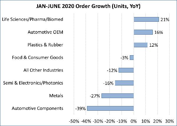 A3 markets August 2020